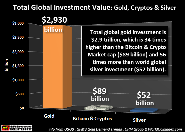 Total-Global-Investmetn-Value-Gold-Cryptos-Silver.png
